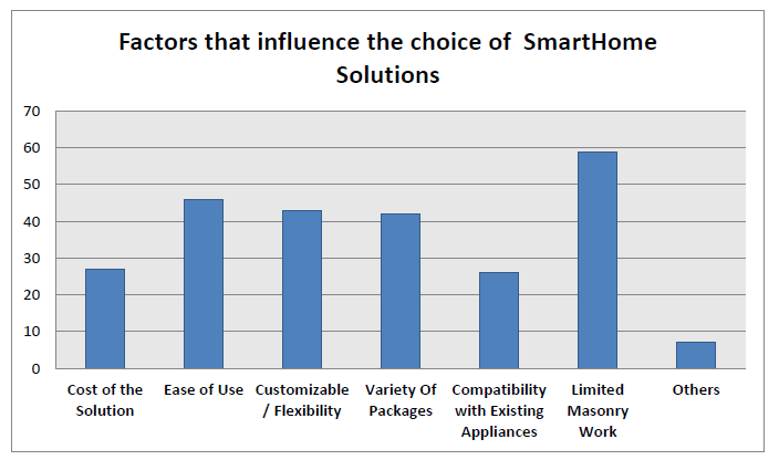 Factors influencing decision making for adopting smart home solutions
