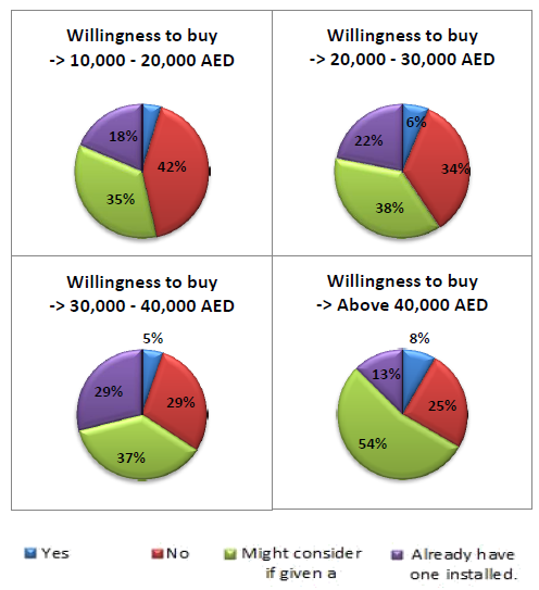 Willingness to buy as a function of income