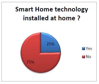 Smart Home Statistics The Smart Home Technology